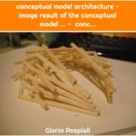 conceptual model architecture - image result of the conceptual model ... - conc...