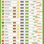 10 fruits and vegetables that grow quickly - garden